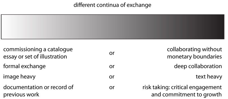 continua of exchange
